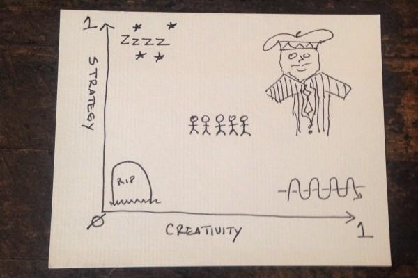 Simple Math of Innovation